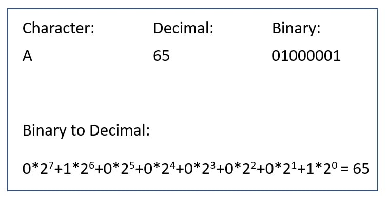 Character to binary conversion