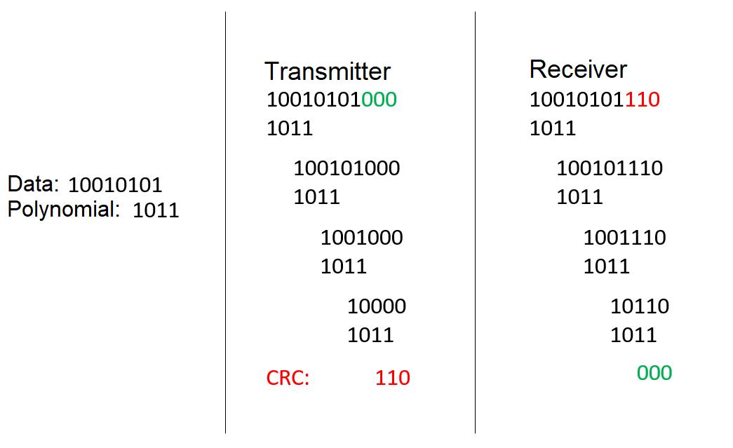 zyklische Redundanzprüfung Beispiel cyclic redundancy check