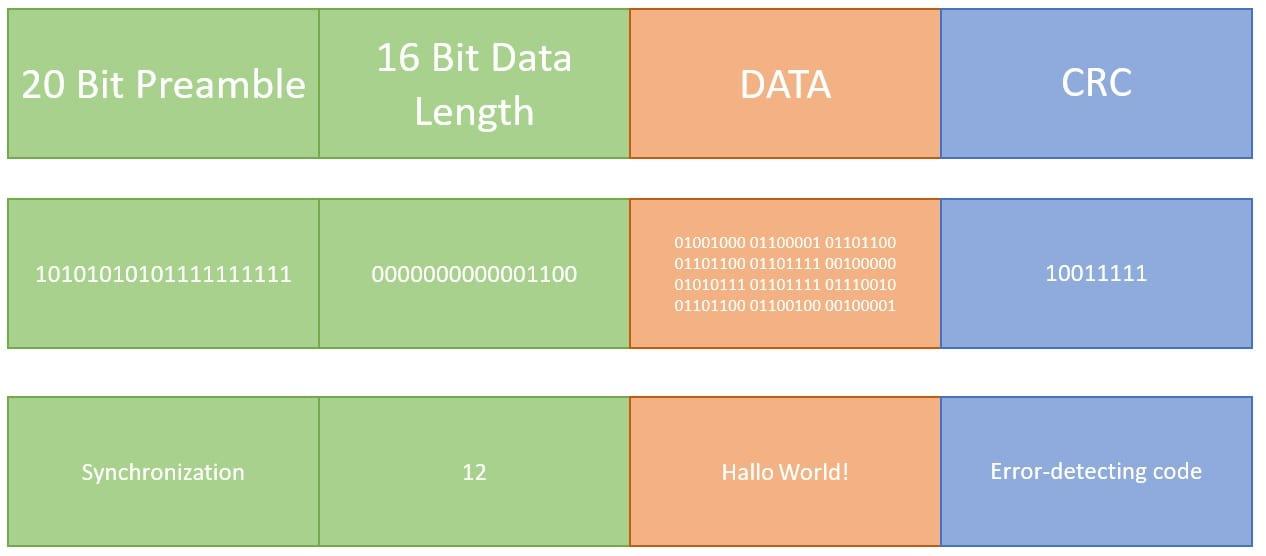 CRC Datenpakete Aufbau VLC