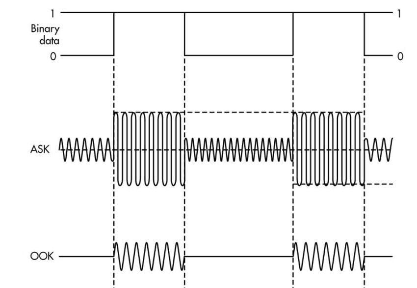 Modulationstechnik Visuelle Lichtkommunikation